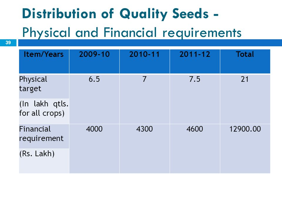 Distribution of Quality Seeds - Physical and Financial requirements