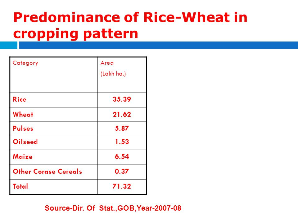 Predominance of Rice-Wheat in cropping pattern