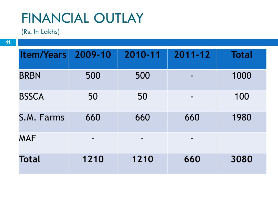FINANCIAL OUTLAY (Rs. In Lakhs)
