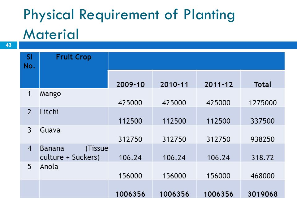 Physical Requirement of Planting Material