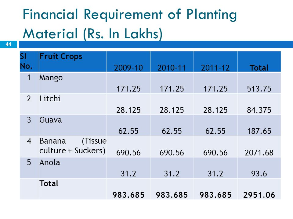 Financial Requirement of Planting Material (Rs. In Lakhs)
