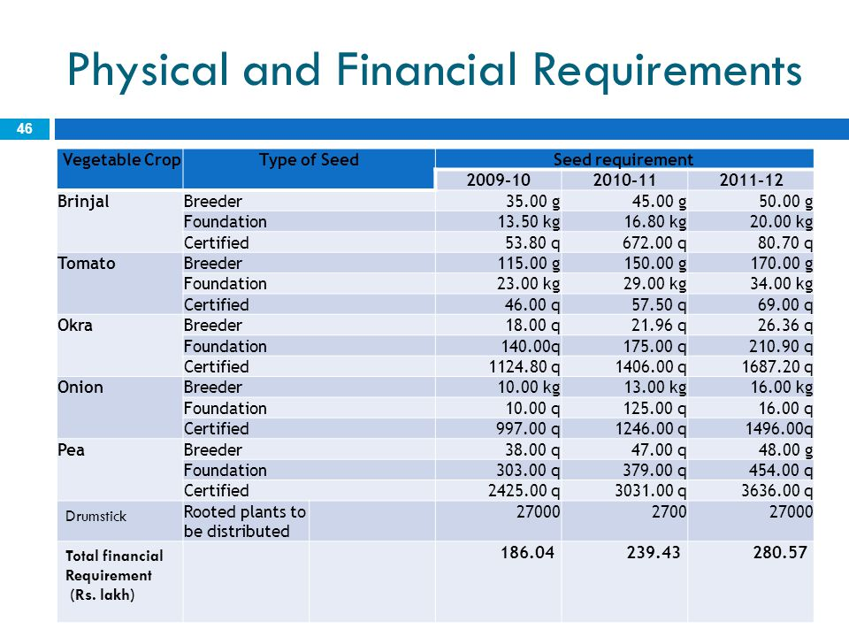 Physical and Financial Requirements