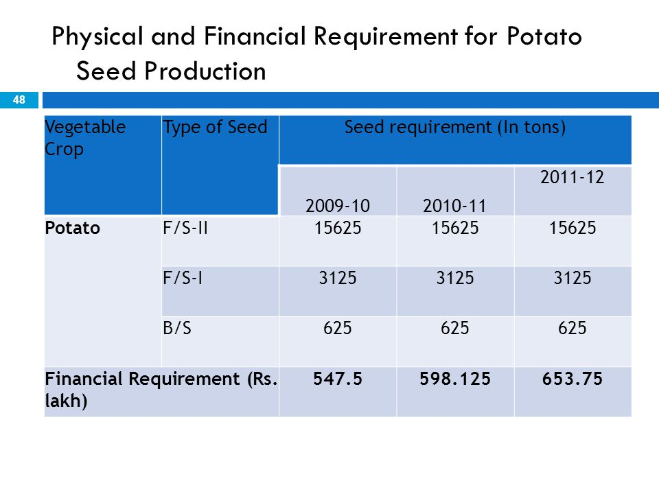 Physical and Financial Requirement for Potato Seed Production