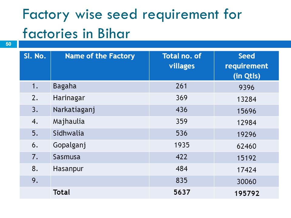 Factory wise seed requirement for factories in Bihar