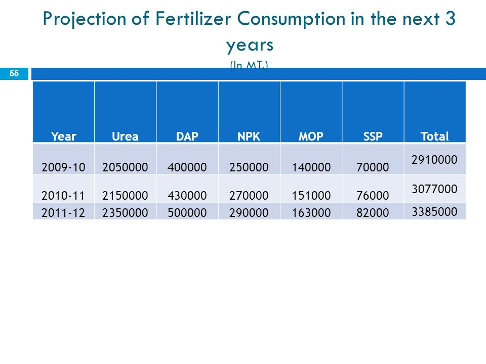 Projection of Fertilizer Consumption in the next 3 years (In MT.)