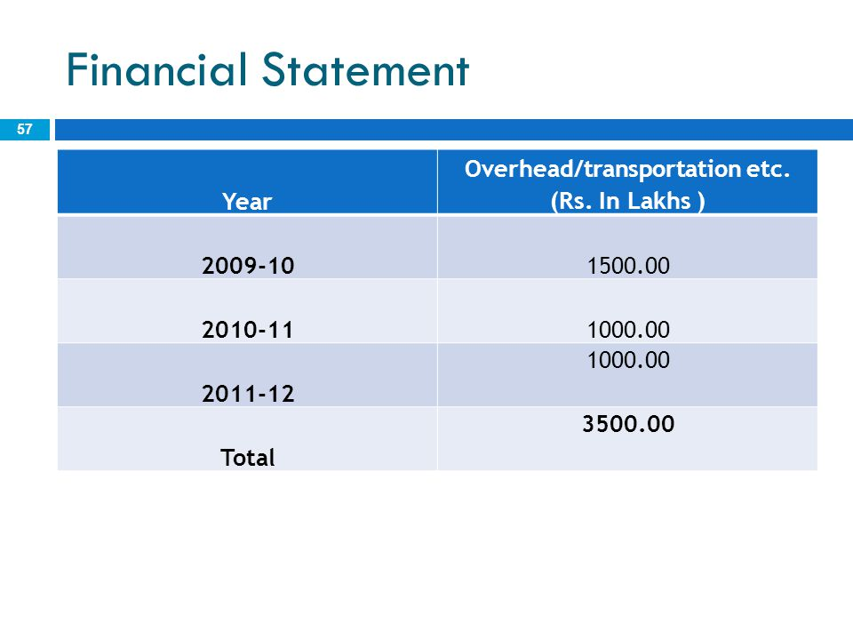Overhead/transportation etc. (Rs. In Lakhs )