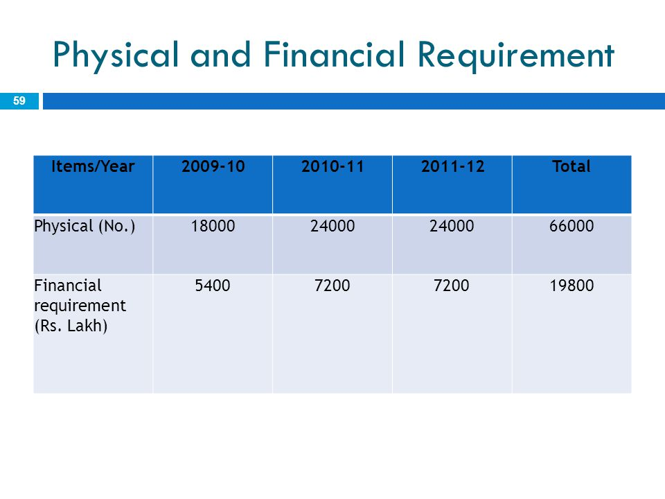 Physical and Financial Requirement