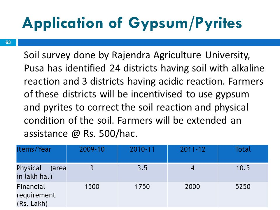 Application of Gypsum/Pyrites