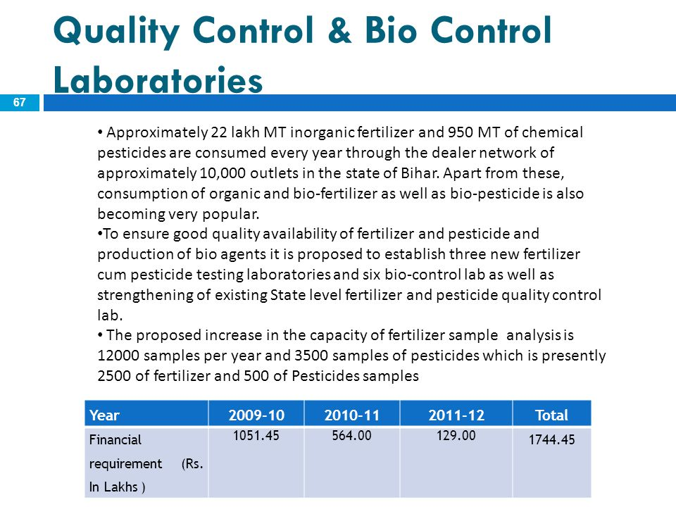 Quality Control & Bio Control Laboratories