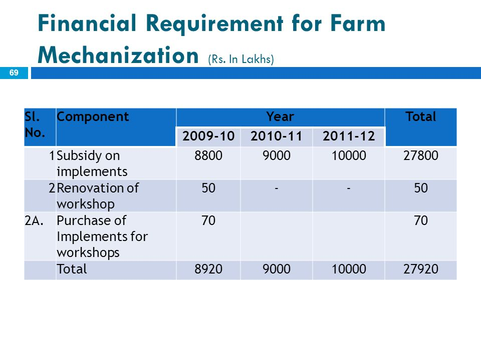 Financial Requirement for Farm Mechanization (Rs. In Lakhs)