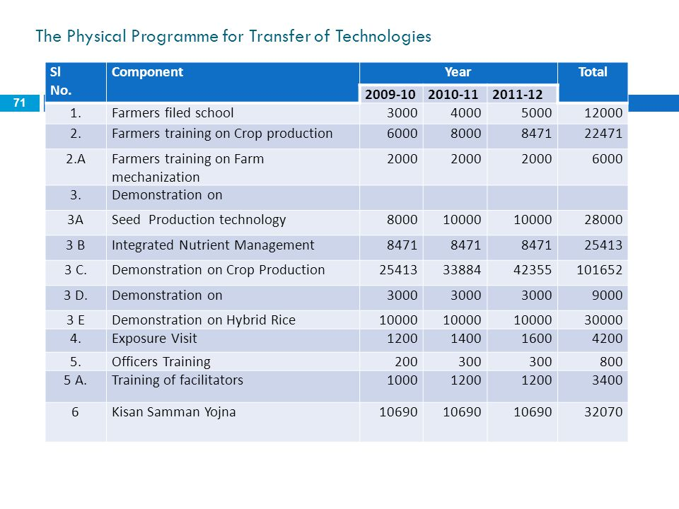 The Physical Programme for Transfer of Technologies