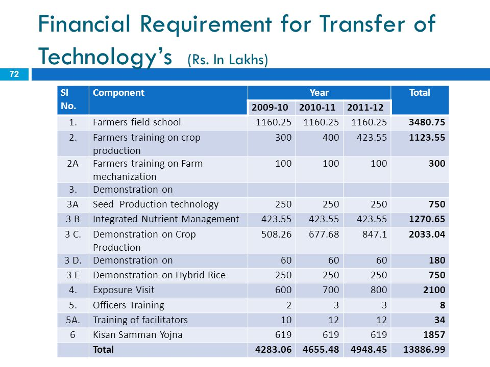 Financial Requirement for Transfer of Technology's (Rs. In Lakhs)