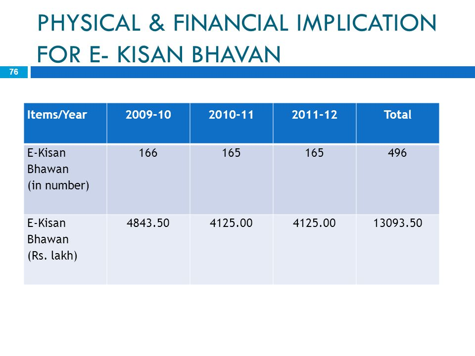 PHYSICAL & FINANCIAL IMPLICATION FOR E- KISAN BHAVAN