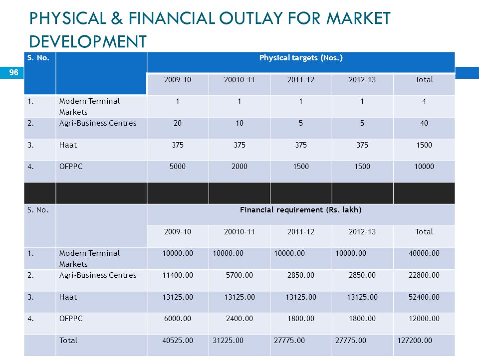 PHYSICAL & FINANCIAL OUTLAY FOR MARKET DEVELOPMENT