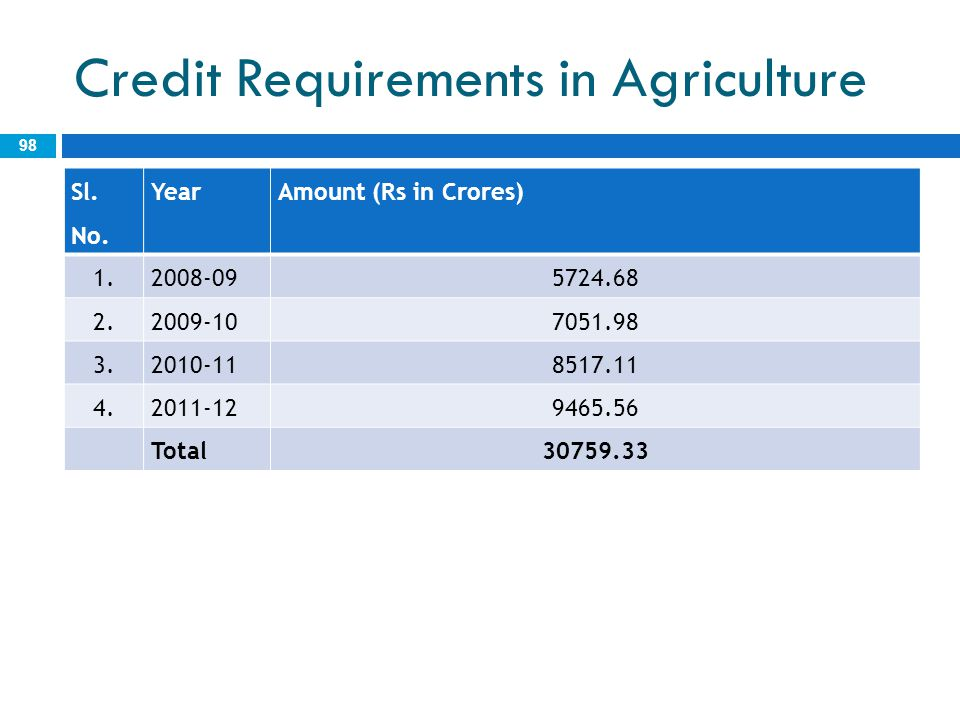 Credit Requirements in Agriculture