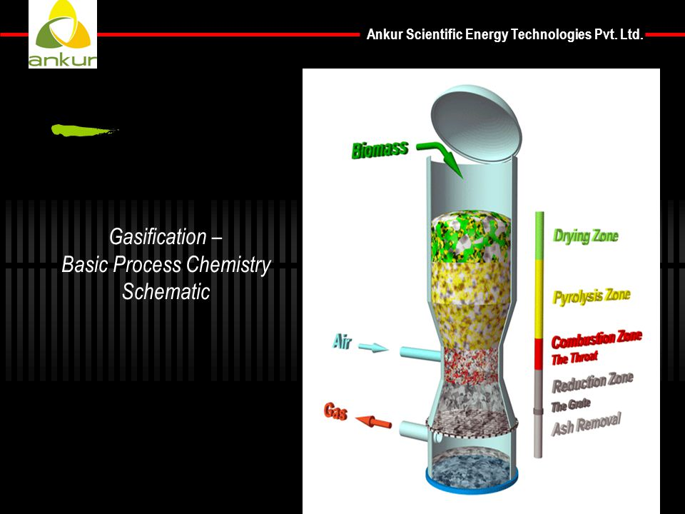 Gasification – Basic Process Chemistry