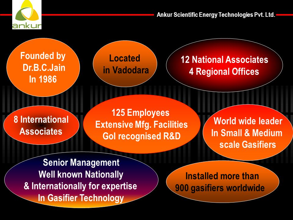 Extensive Mfg. Facilities GoI recognised R&D 8 International