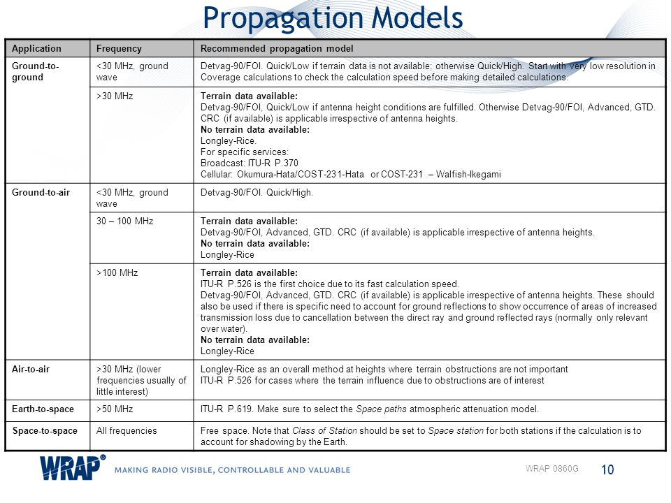 Propagation Models Application Frequency Recommended propagation model