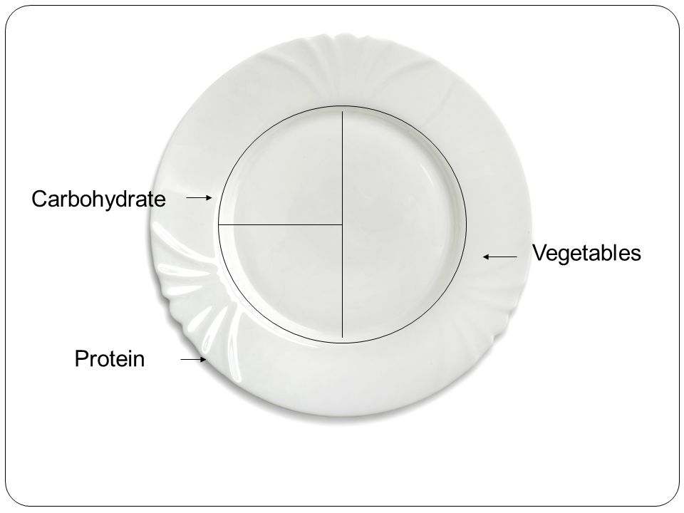Carbohydrate Vegetables Protein