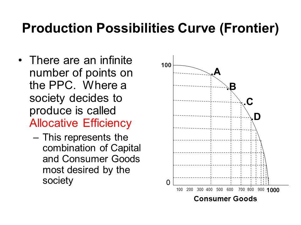 Production Possibilities Curve (Frontier)