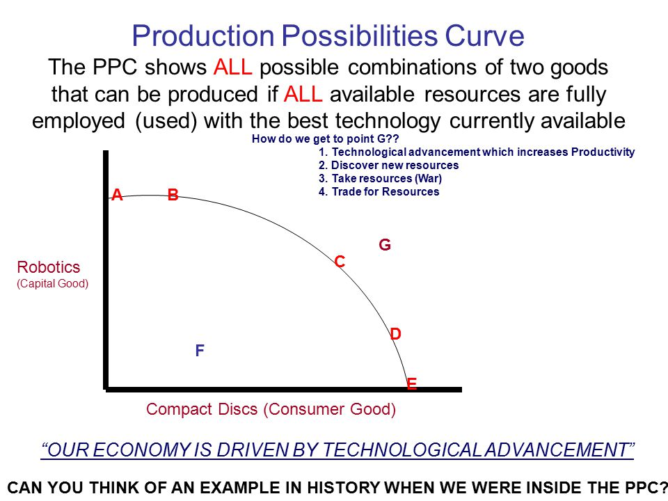 Production Possibilities Curve The PPC shows ALL possible combinations of two goods that can be produced if ALL available resources are fully employed (used) with the best technology currently available