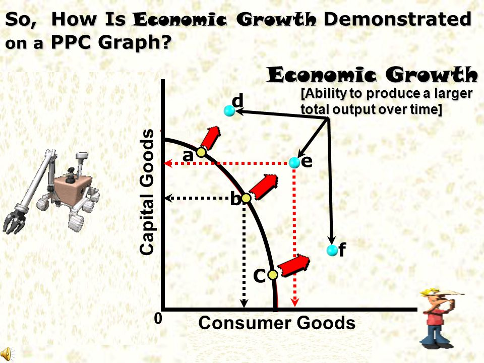 So, How Is Economic Growth Demonstrated on a PPC Graph
