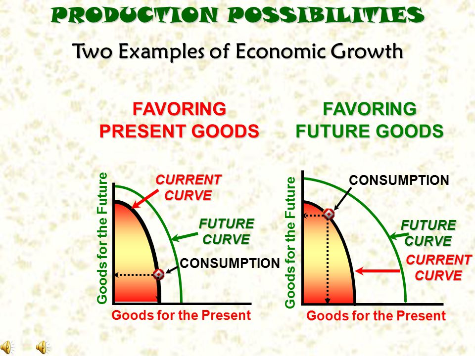 Two Examples of Economic Growth