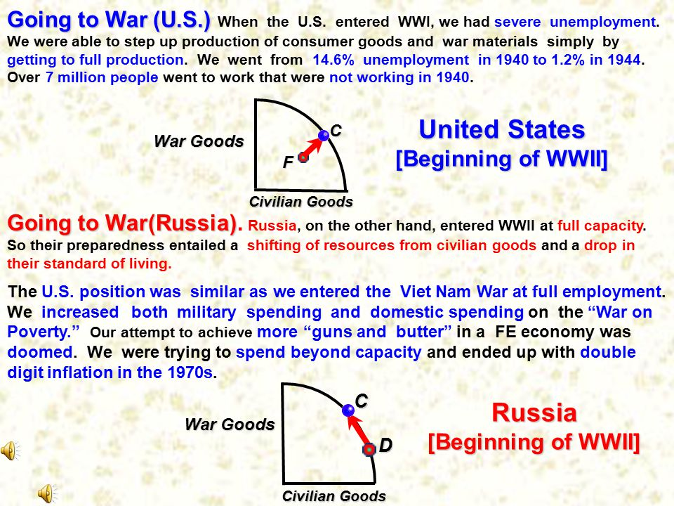 Going to War (U. S. ) When the U. S