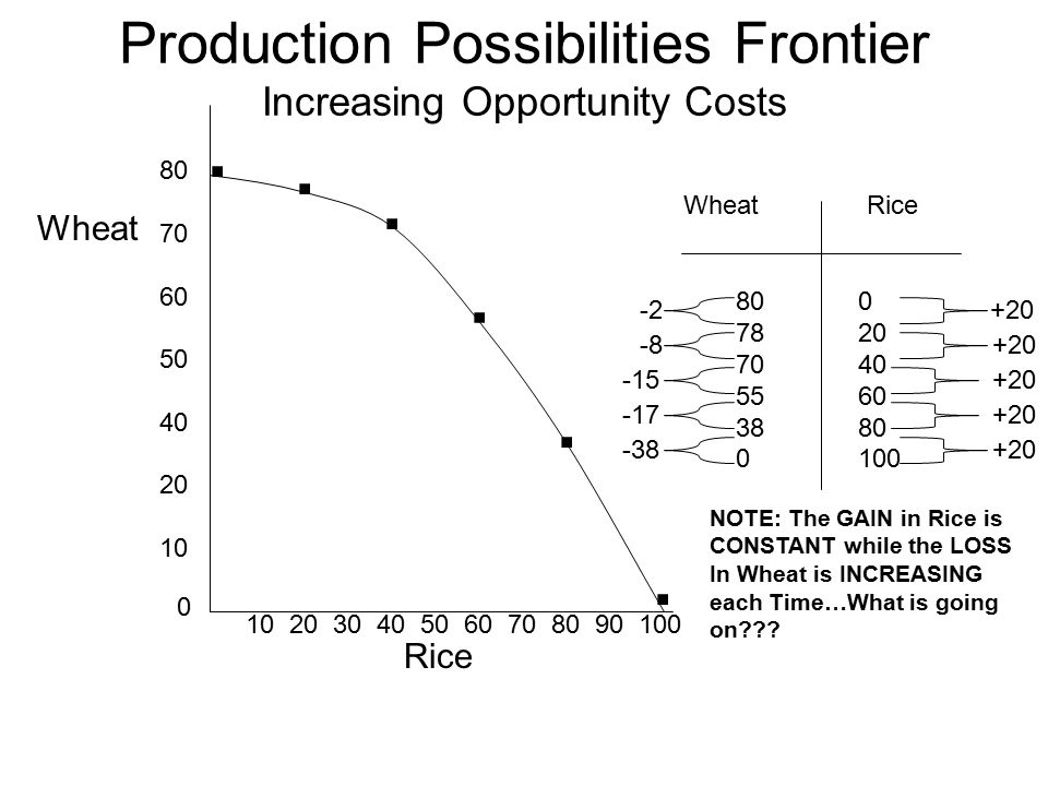 Production Possibilities Frontier Increasing Opportunity Costs