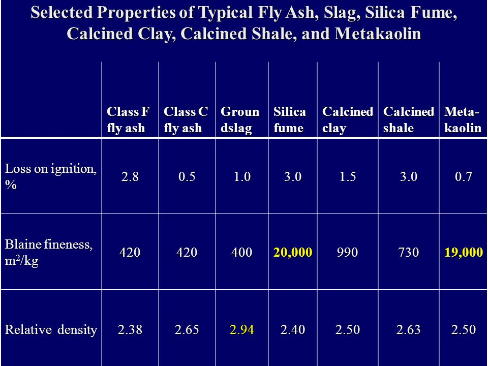 Selected Properties of Typical Fly Ash, Slag, Silica Fume, Calcined Clay, Calcined Shale, and Metakaolin