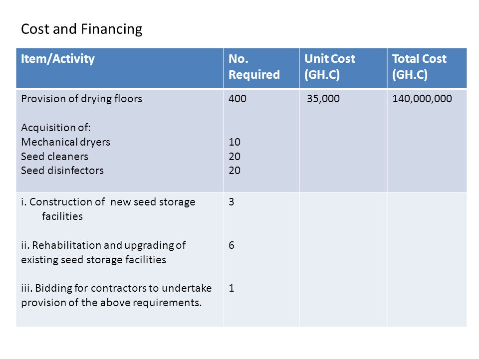 Cost and Financing Item/Activity No. Required Unit Cost (GH.C)