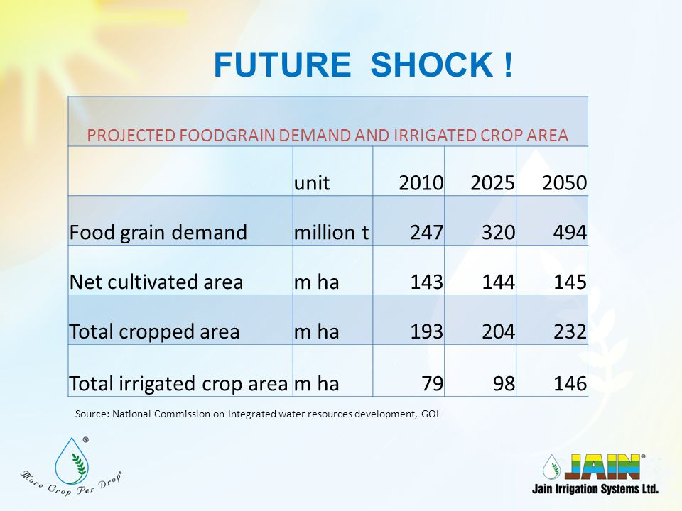 PROJECTED FOODGRAIN DEMAND AND IRRIGATED CROP AREA