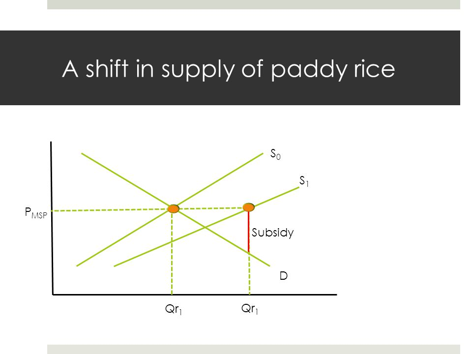 A shift in supply of paddy rice