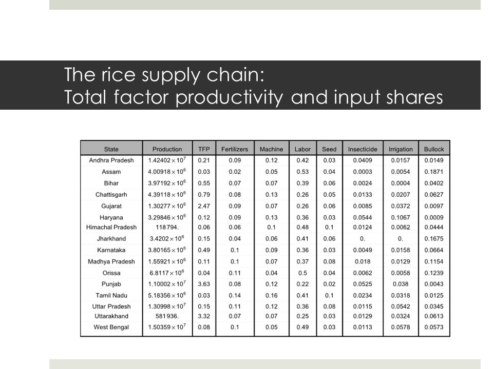 The rice supply chain: Total factor productivity and input shares
