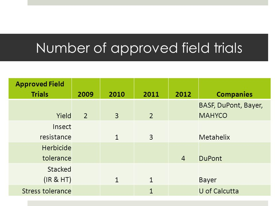 Number of approved field trials
