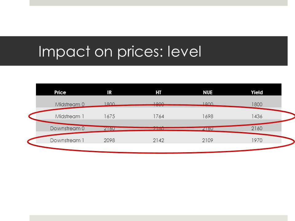 Impact on prices: level
