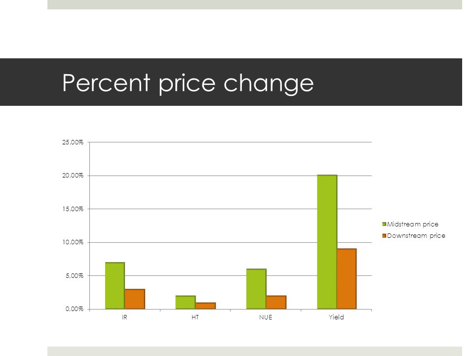Percent price change