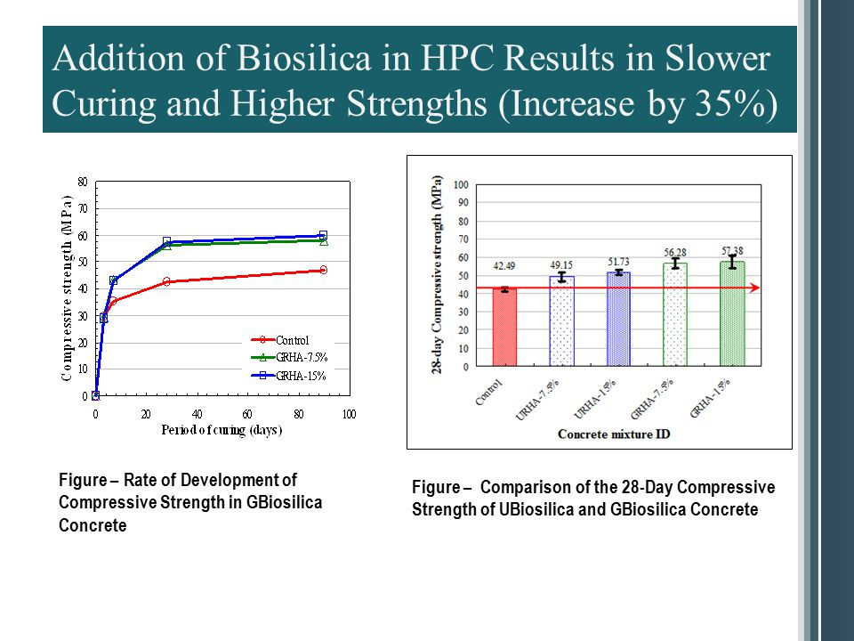 Addition of Biosilica in HPC Results in Slower Curing and Higher Strengths (Increase by 35%)
