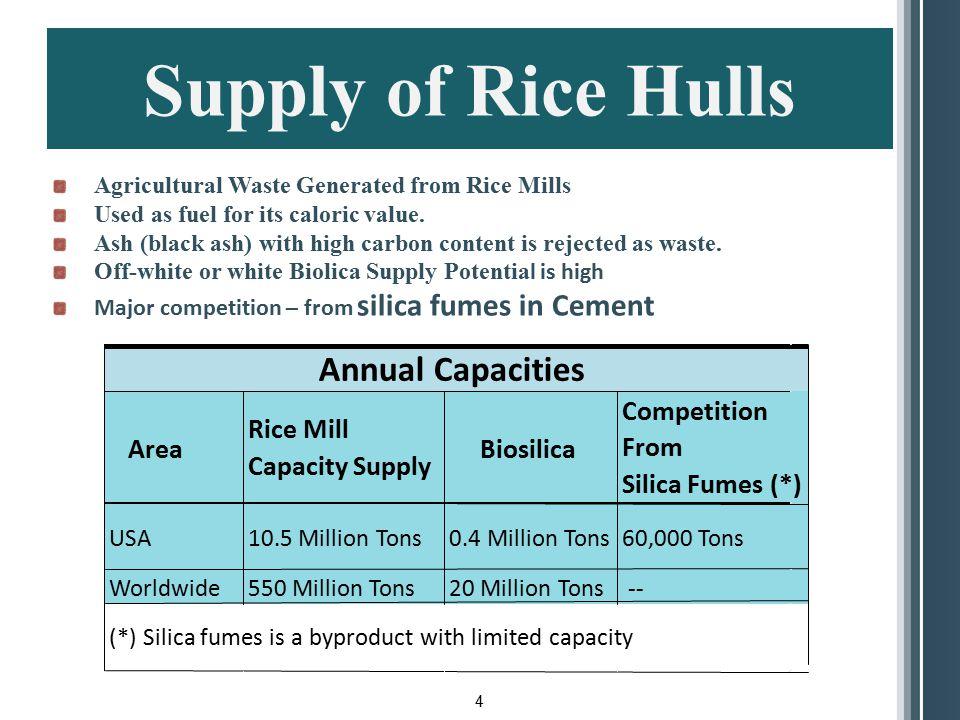 Supply of Rice Hulls Annual Capacities Area Rice Mill Capacity Supply