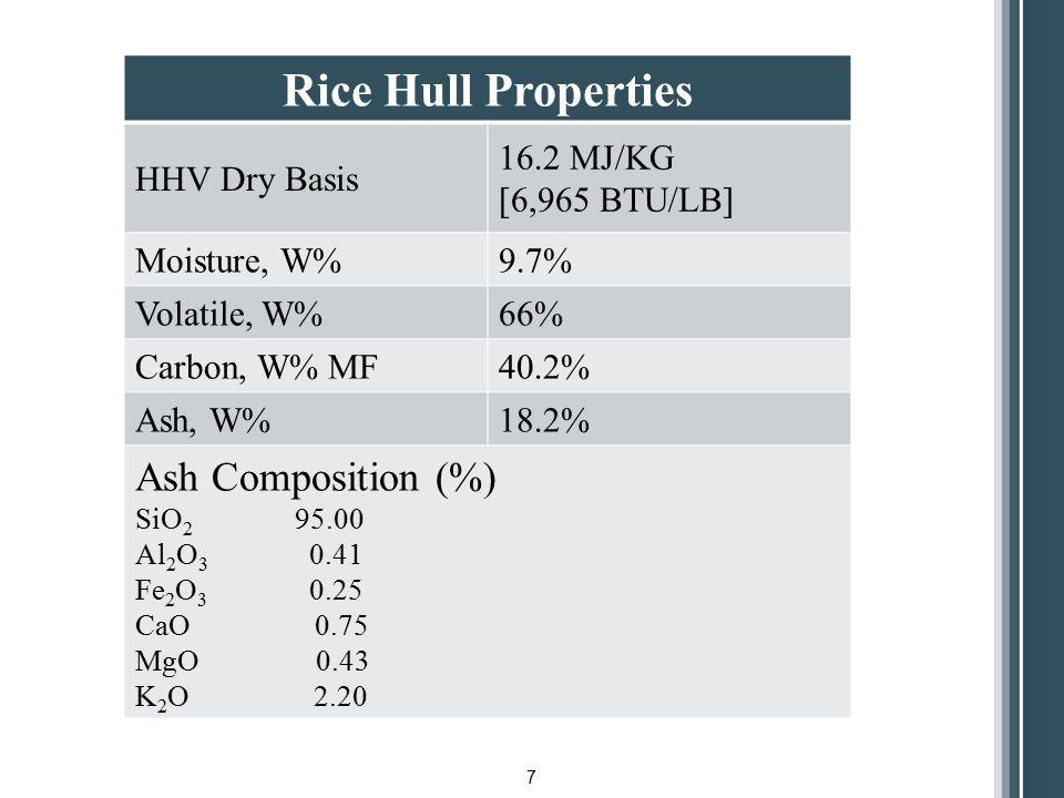 Rice Hull Properties Ash Composition (%) HHV Dry Basis 16.2 MJ/KG