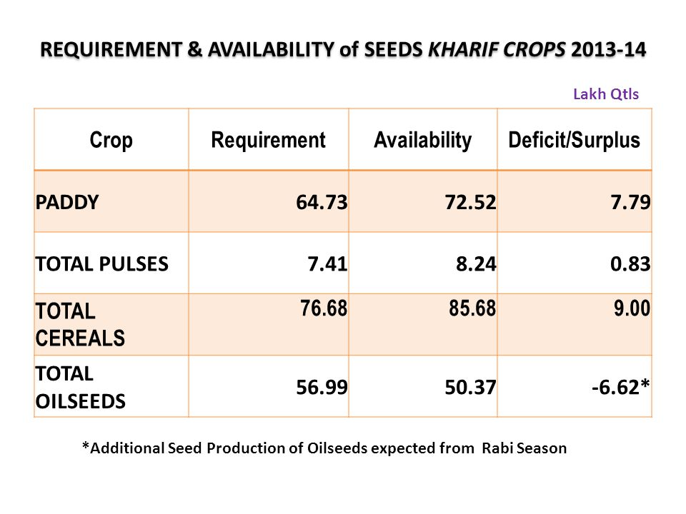 REQUIREMENT & AVAILABILITY of SEEDS KHARIF CROPS 2013-14
