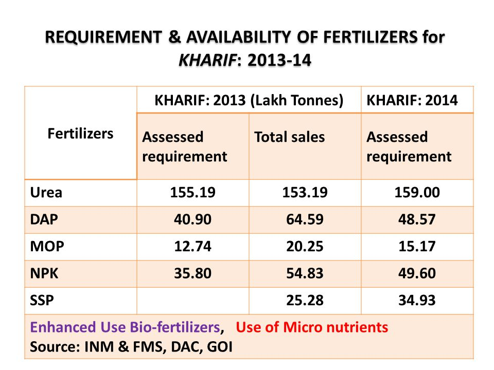 REQUIREMENT & AVAILABILITY OF FERTILIZERS for KHARIF: 2013-14