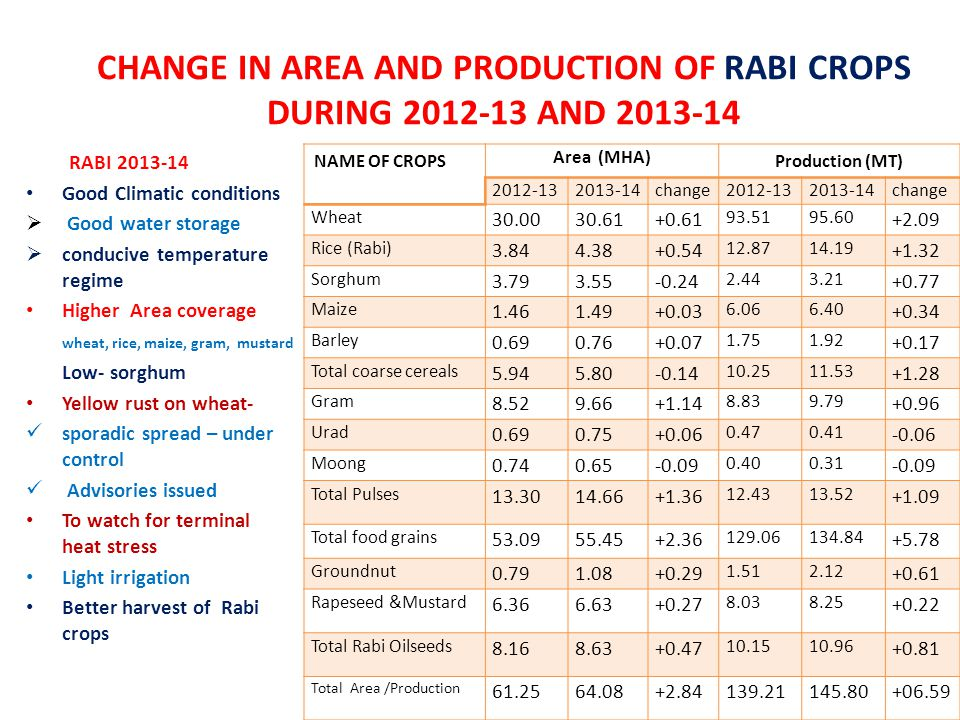 CHANGE IN AREA AND PRODUCTION OF RABI CROPS DURING 2012-13 AND 2013-14