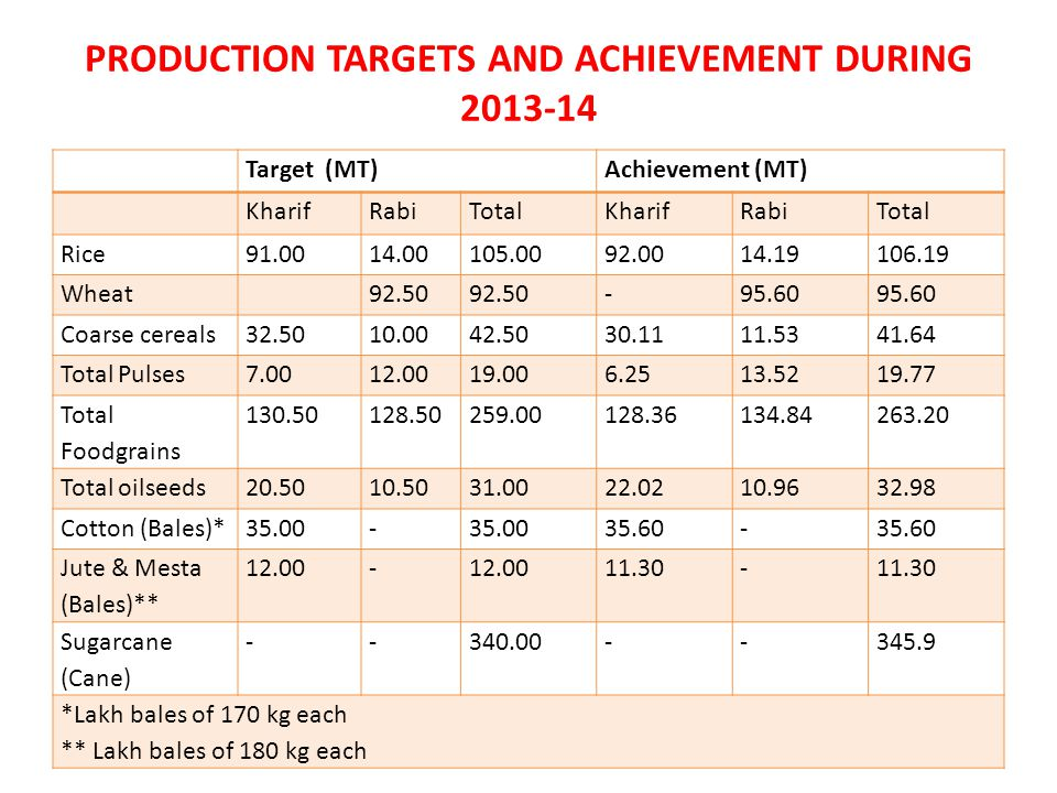 PRODUCTION TARGETS AND ACHIEVEMENT DURING 2013-14