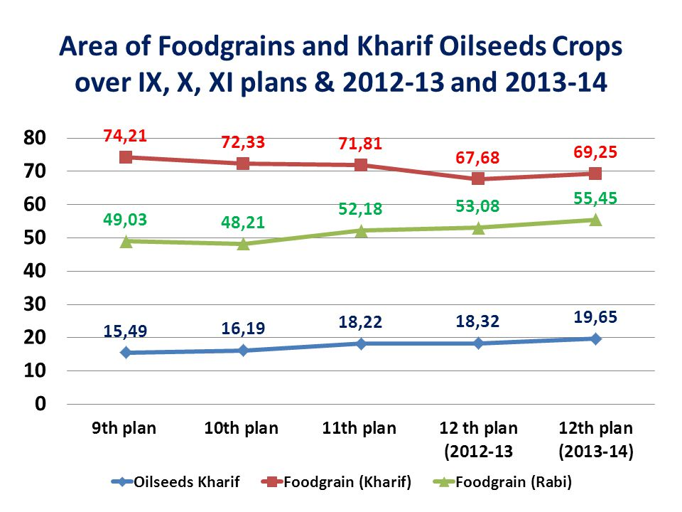 Area of Foodgrains and Kharif Oilseeds Crops over IX, X, XI plans & 2012-13 and 2013-14