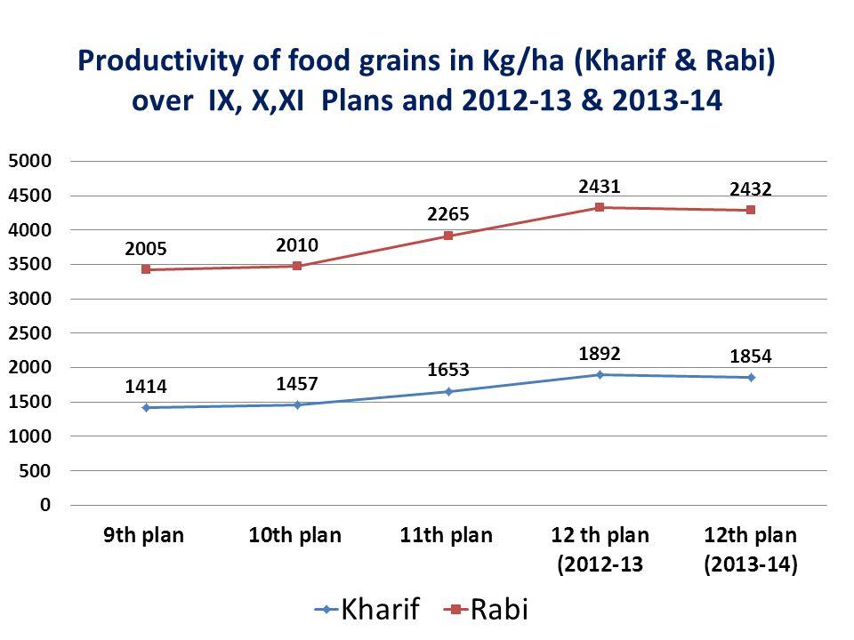 Productivity of food grains in Kg/ha (Kharif & Rabi) over IX, X,XI Plans and 2012-13 & 2013-14