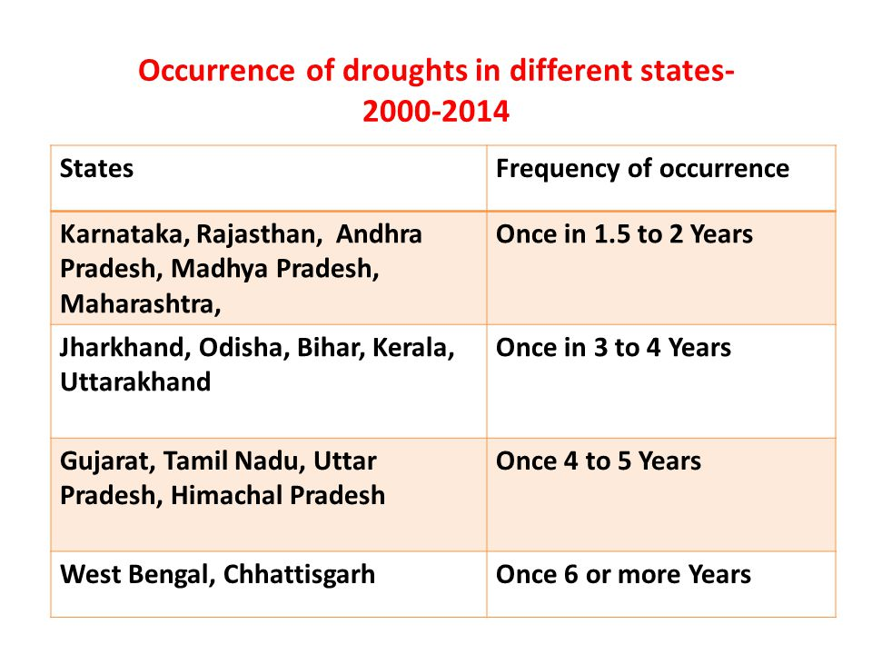 Occurrence of droughts in different states- 2000-2014