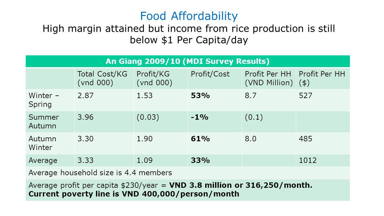 An Giang 2009/10 (MDI Survey Results)