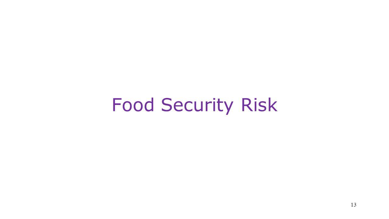 Food Security Risk