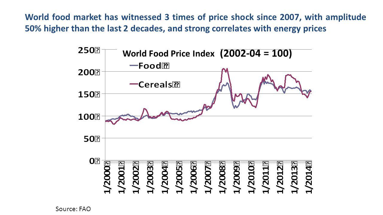 Chỉ số giá LT thế giới (2002-04 = 100)